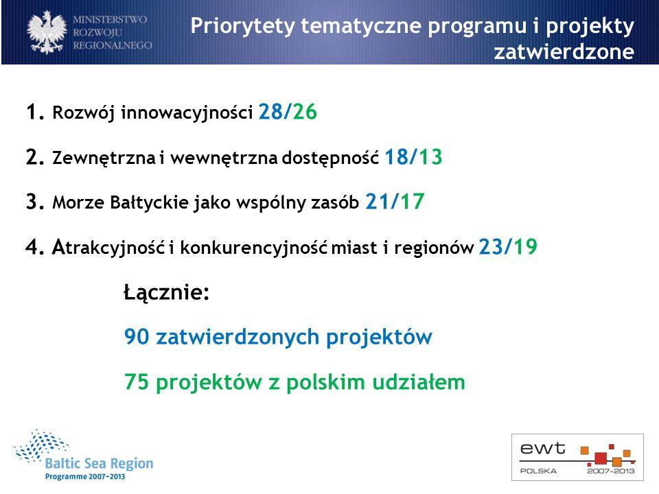 Priorytety tematyczne programu i projekty zatwierdzone 1. Rozwój innowacyjności 28/26 2. Zewnętrzna i wewnętrzna dostępność 18/13 3. Morze Bałtyckie j