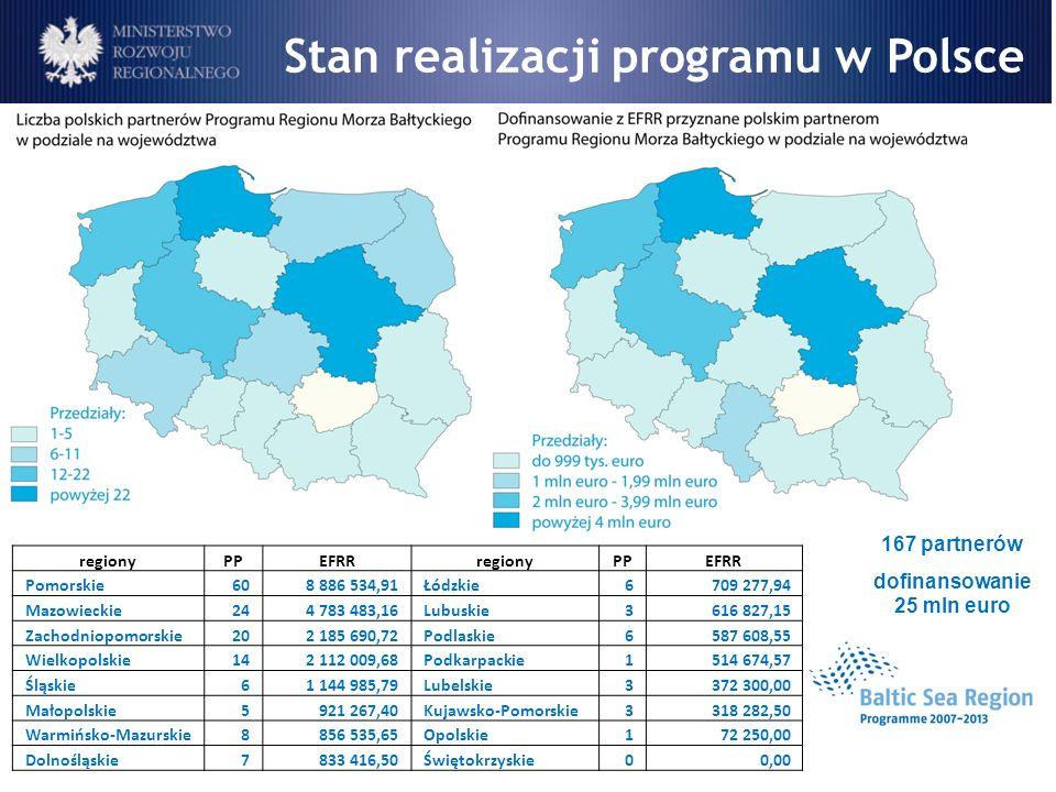 167 partnerów dofinansowanie 25 mln euro Stan realizacji programu w Polsce regionyPPEFRRregionyPPEFRR Pomorskie608 886 534,91Łódzkie6709 277,94 Mazowi