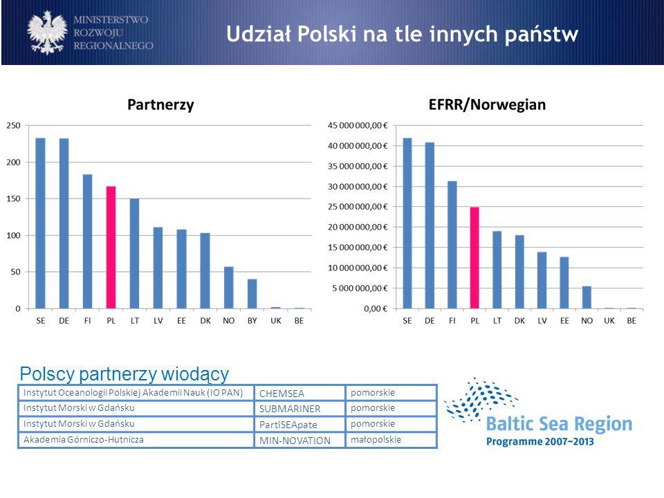 Udział Polski na tle innych państw Instytut Oceanologii Polskiej Akademii Nauk (IO PAN) CHEMSEA pomorskie Instytut Morski w Gdańsku SUBMARINER pomorsk