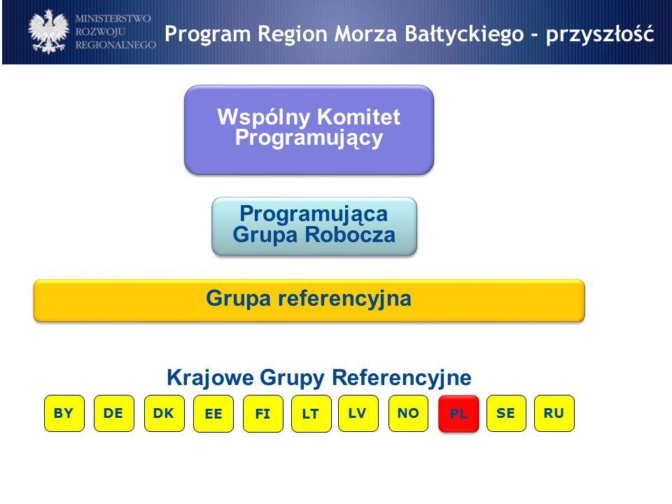Program Region Morza Bałtyckiego - przyszłość 8 Wspólny Komitet Programujący Programująca Grupa Robocza Grupa referencyjna BY Krajowe Grupy Referencyj