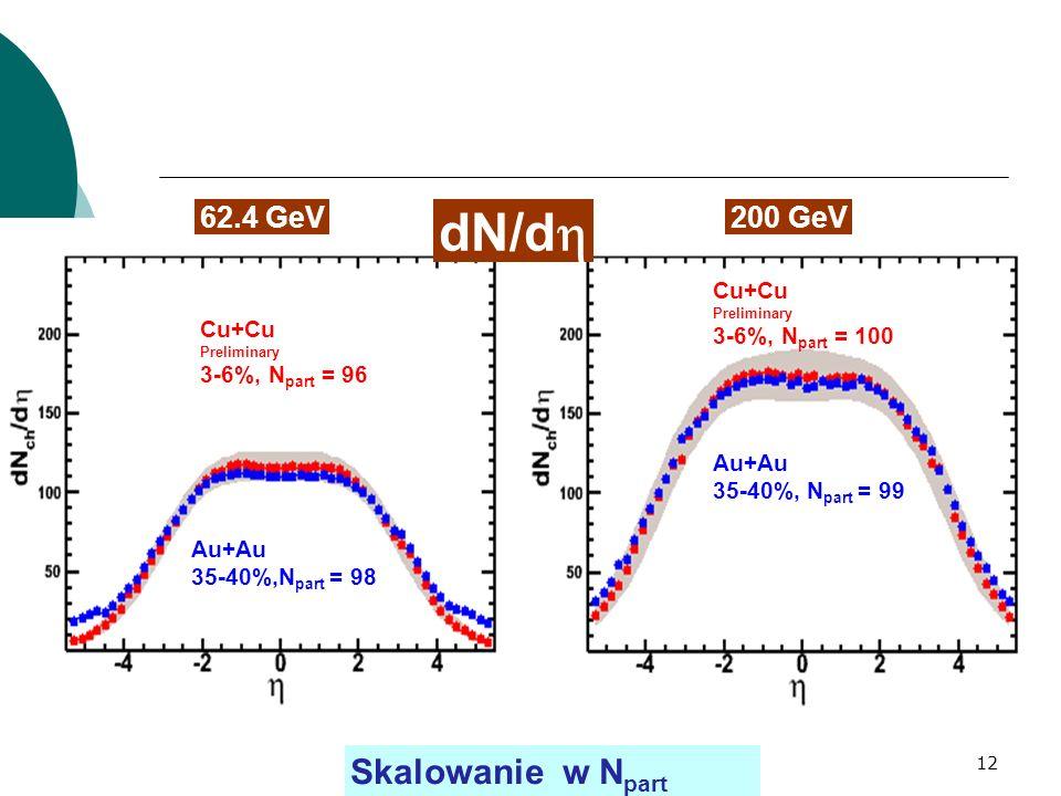 HB, sem FWE 9 XI 0712 Skalowanie w N part Au+Au 35-40%,N part = 98 Cu+Cu Preliminary 3-6%, N part = 96 62.4 GeV Cu+Cu Preliminary 3-6%, N part = 100 200 GeV Au+Au 35-40%, N part = 99 PHOBOS dN/d PHOBOS