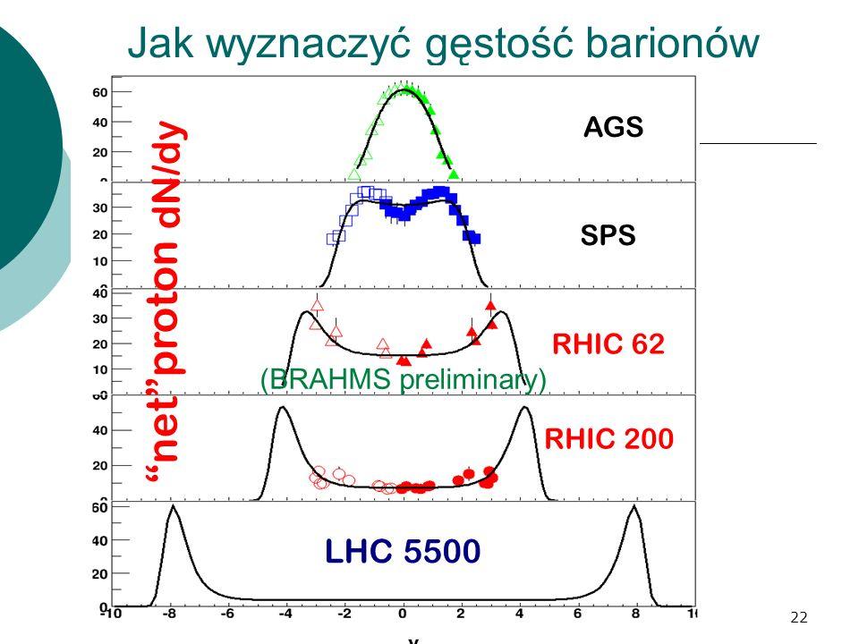 HB, sem FWE 9 XI 0722 Jak wyznaczyć gęstość barionów netproton AGS SPS RHIC 62 RHIC 200 LHC 5500 dN/dy (BRAHMS preliminary)