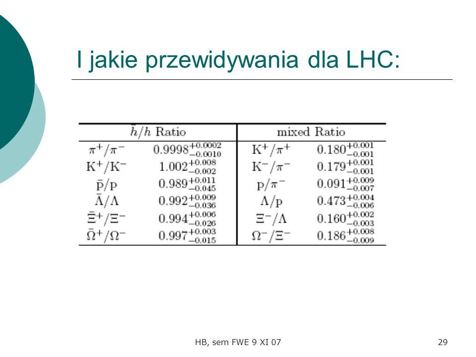 HB, sem FWE 9 XI 0729 I jakie przewidywania dla LHC: