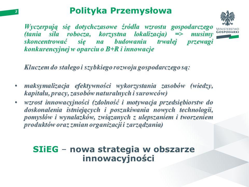 2 Polityka Przemysłowa Wyczerpują się dotychczasowe źródła wzrostu gospodarczego (tania siła robocza, korzystna lokalizacja) => musimy skoncentrować się na budowaniu trwałej przewagi konkurencyjnej w oparciu o B+R i innowacje Kluczem do stałego i szybkiego rozwoju gospodarczego są: maksymalizacja efektywności wykorzystania zasobów (wiedzy, kapitału, pracy, zasobów naturalnych i surowców)maksymalizacja efektywności wykorzystania zasobów (wiedzy, kapitału, pracy, zasobów naturalnych i surowców) wzrost innowacyjności (zdolność i motywacja przedsiębiorstw do doskonalenia istniejących i poszukiwania nowych technologii, pomysłów i wynalazków, związanych z ulepszaniem i tworzeniem produktów oraz zmian organizacji i zarządzania)wzrost innowacyjności (zdolność i motywacja przedsiębiorstw do doskonalenia istniejących i poszukiwania nowych technologii, pomysłów i wynalazków, związanych z ulepszaniem i tworzeniem produktów oraz zmian organizacji i zarządzania) SIiEG – nowa strategia w obszarze innowacyjności