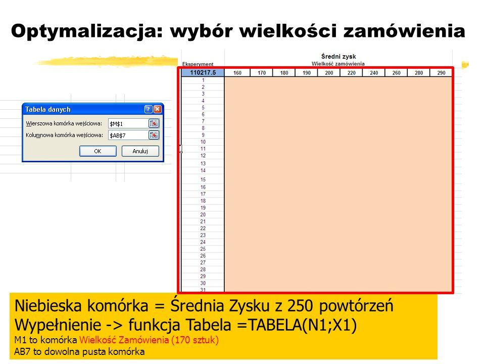 Optymalizacja: wybór wielkości zamówienia Niebieska komórka = Średnia Zysku z 250 powtórzeń Wypełnienie -> funkcja Tabela =TABELA(N1;X1) M1 to komórka
