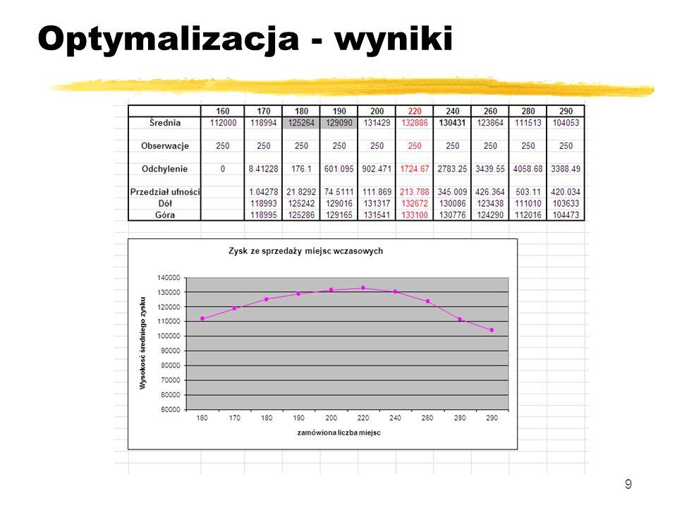 Powtórzenia i eksperymenty z Wyniki pokazują, że największy zysk przyniesie zamówienia 220 miejsc.