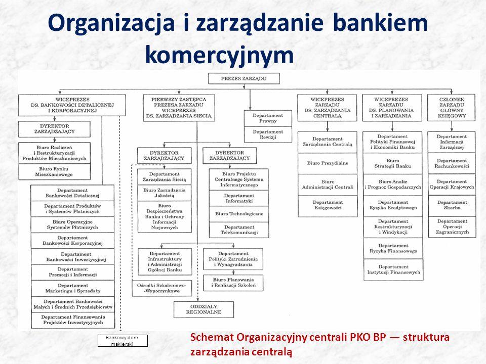 Organizacja i zarządzanie bankiem komercyjnym Bankowy dom maklerski Schemat Organizacyjny centrali PKO BP struktura zarządzania centralą