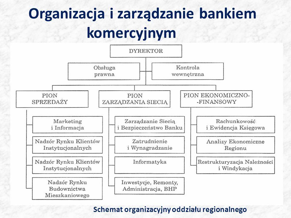 Organizacja i zarządzanie bankiem komercyjnym Schemat organizacyjny oddziału regionalnego