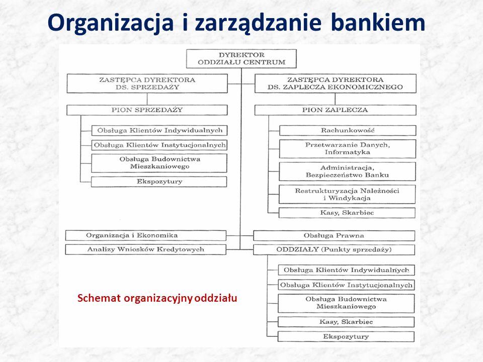 Organizacja i zarządzanie bankiem komercyjnym Schemat organizacyjny oddziału
