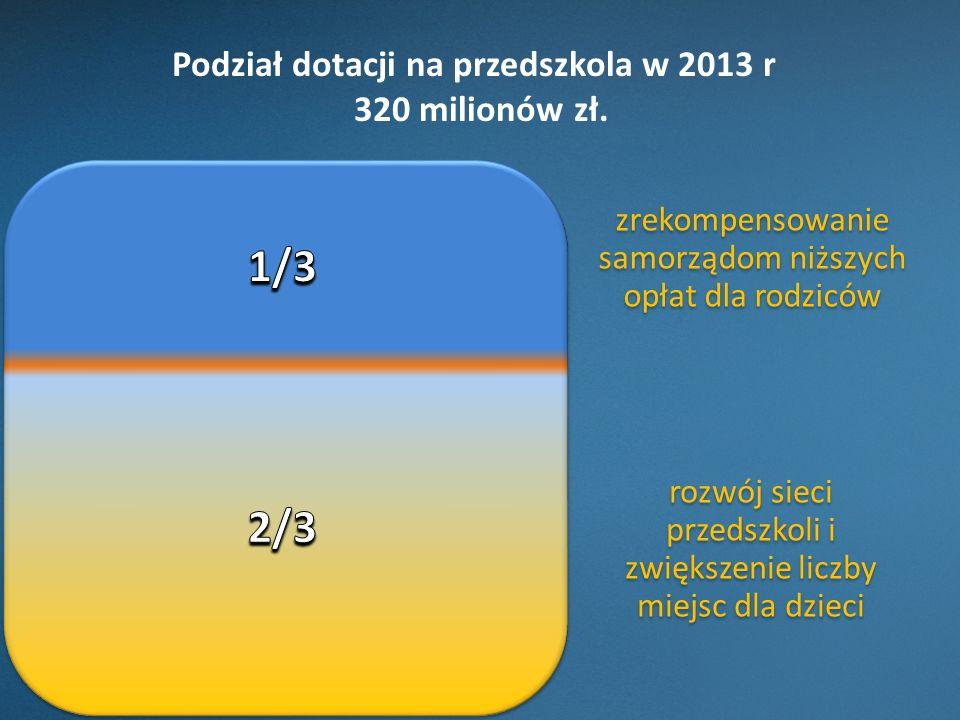 Podział dotacji na przedszkola w 2013 r 320 milionów zł.