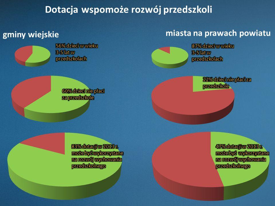 Dotacja wspomoże rozwój przedszkoli gminy wiejskie miasta na prawach powiatu