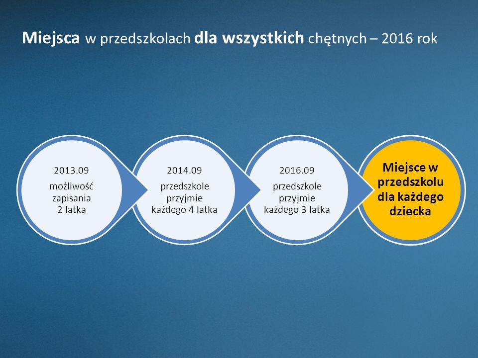 tańsze przedszkola niepubliczne 100% dotacji dla przedszkola niepublicznego jeśli: ( teraz otrzymuje od 75% wydatków gminy poniesionych na dziecko w przedszkolu gminnym)