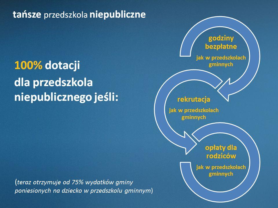 tańsze przedszkola niepubliczne 100% dotacji dla przedszkola niepublicznego jeśli: ( teraz otrzymuje od 75% wydatków gminy poniesionych na dziecko w p