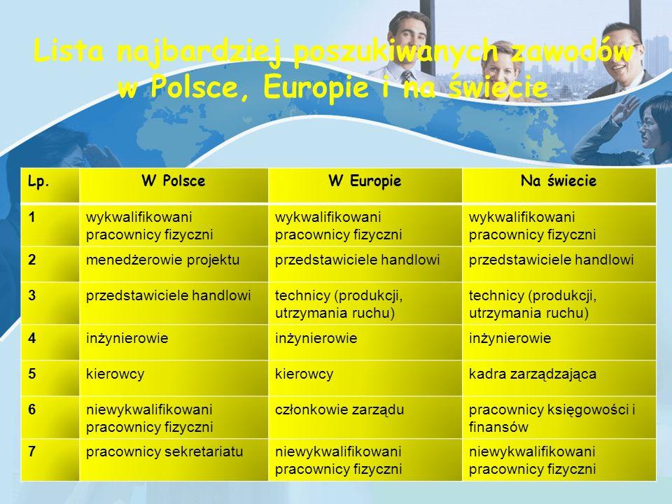 Copyright © Wondershare Software Lista najbardziej poszukiwanych zawodów w Polsce, Europie i na świecie Lp.W PolsceW EuropieNa świecie 1wykwalifikowani pracownicy fizyczni 2menedżerowie projektuprzedstawiciele handlowi 3 technicy (produkcji, utrzymania ruchu) 4inżynierowie 5kierowcy kadra zarządzająca 6niewykwalifikowani pracownicy fizyczni członkowie zarządupracownicy księgowości i finansów 7pracownicy sekretariatuniewykwalifikowani pracownicy fizyczni
