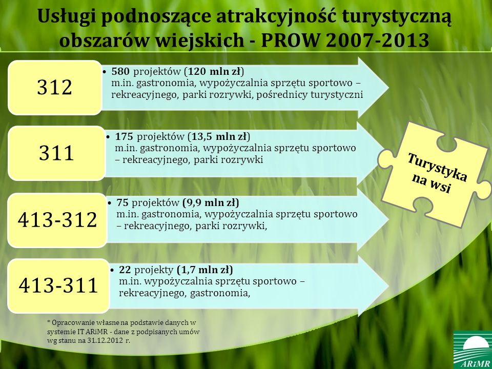 Usługi podnoszące atrakcyjność turystyczną obszarów wiejskich - PROW 2007-2013 580 projektów (120 mln zł) m.in. gastronomia, wypożyczalnia sprzętu spo