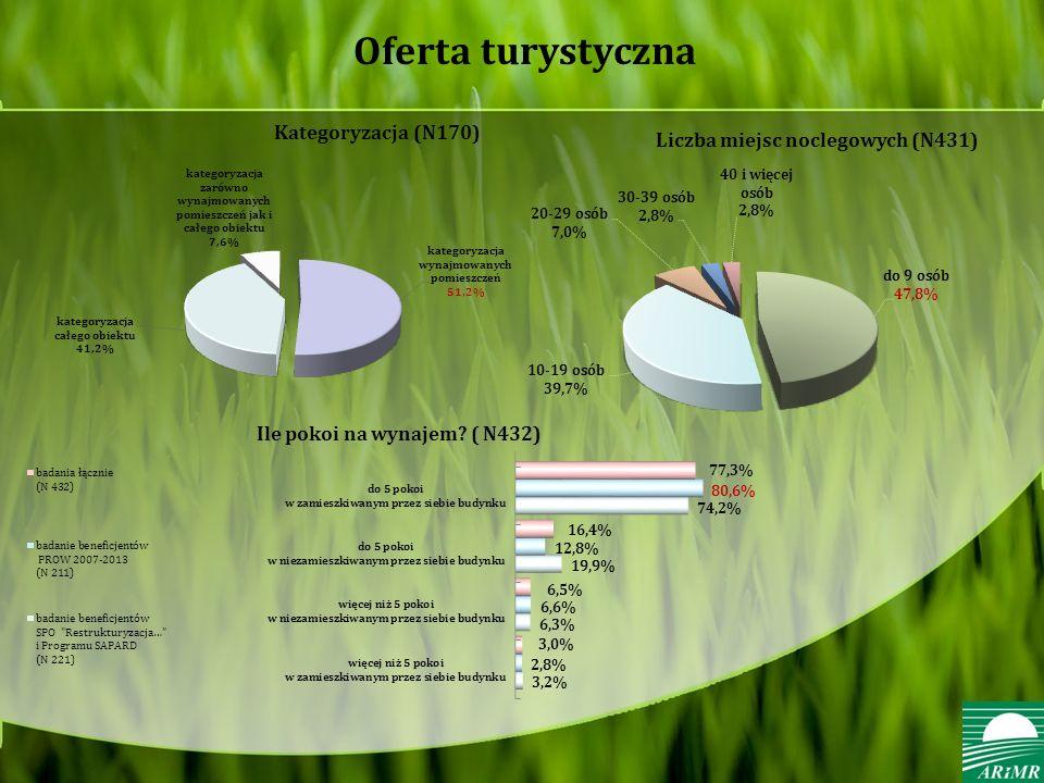 Oferta turystyczna Kategoryzacja (N170) Liczba miejsc noclegowych (N431) Ile pokoi na wynajem.
