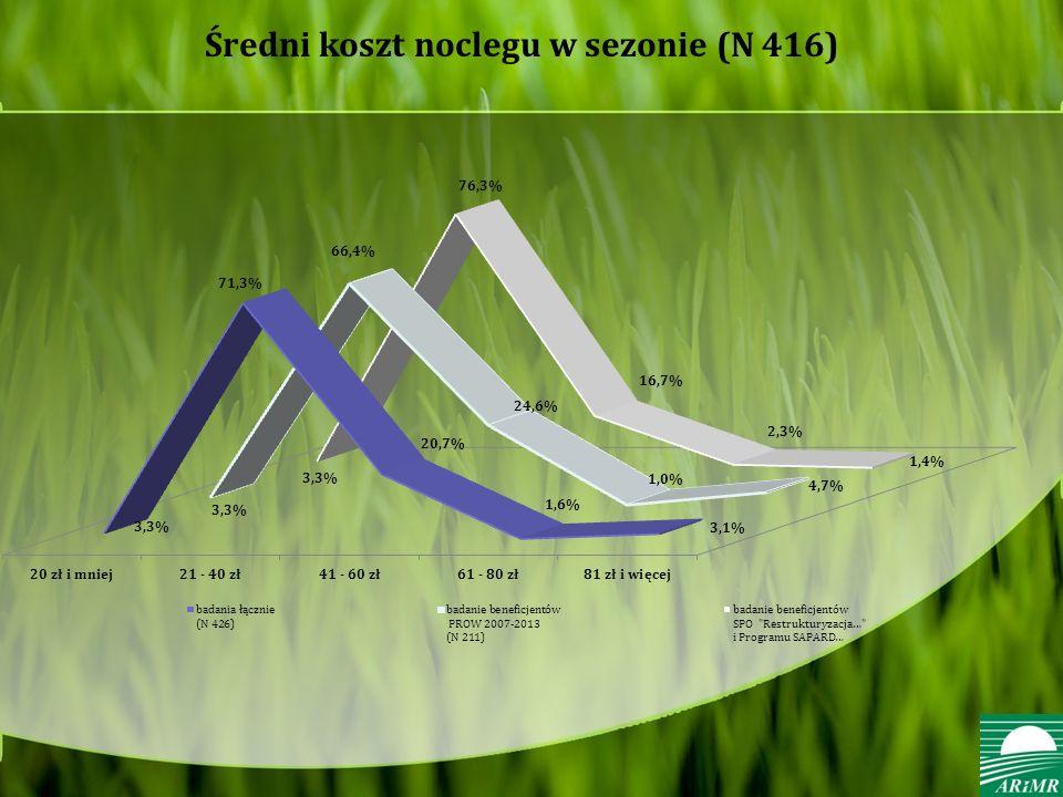 Średni koszt noclegu w sezonie (N 416)