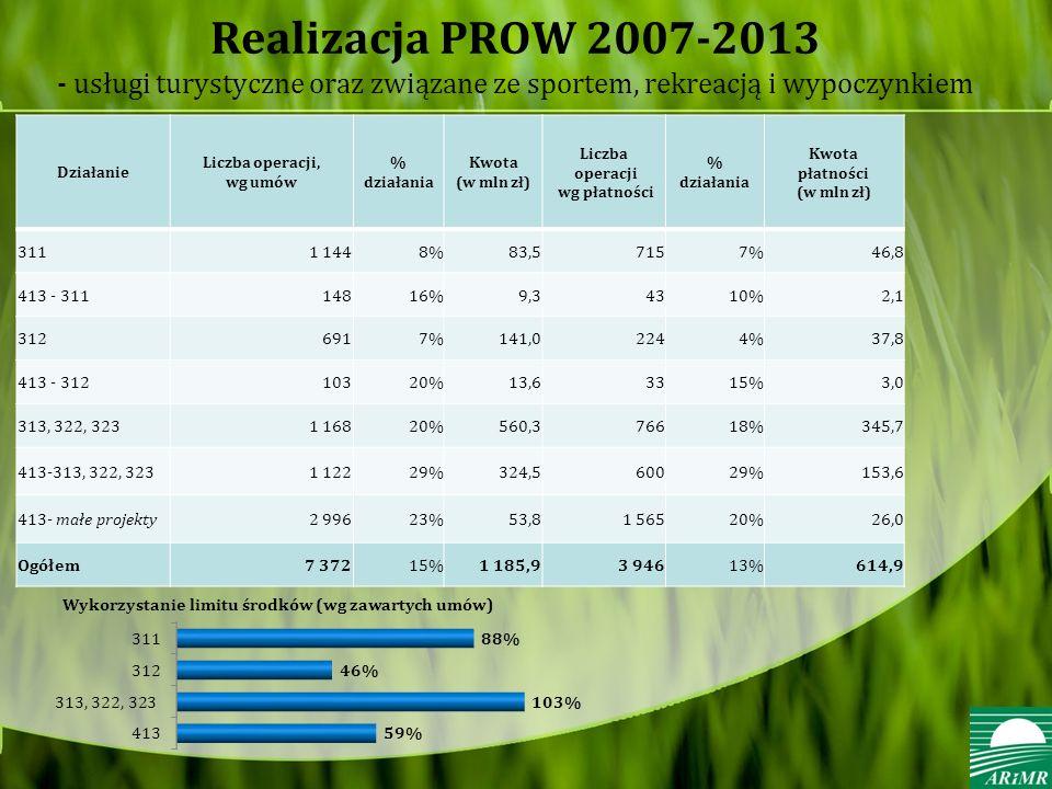 Realizacja PROW 2007-2013 - usługi turystyczne oraz związane ze sportem, rekreacją i wypoczynkiem Działanie Liczba operacji, wg umów % działania Kwota