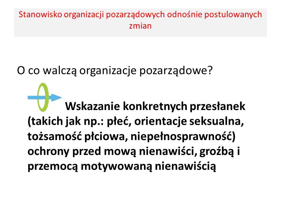 O co walczą organizacje pozarządowe? Wskazanie konkretnych przesłanek (takich jak np.: płeć, orientacje seksualna, tożsamość płciowa, niepełnosprawnoś