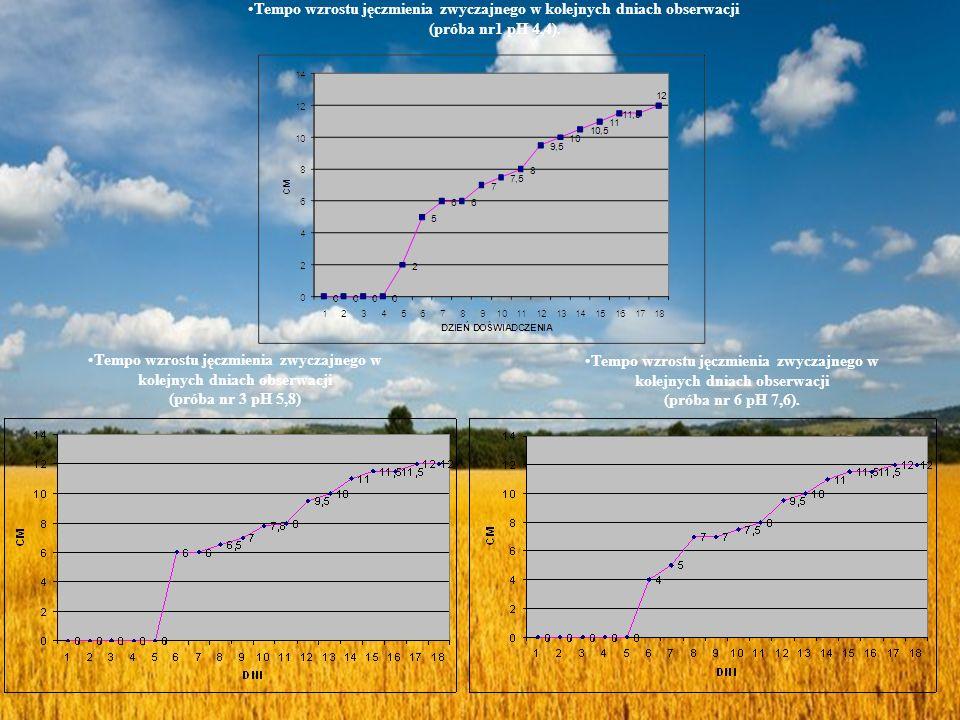 Tempo wzrostu jęczmienia zwyczajnego w kolejnych dniach obserwacji (próba nr1 pH 4,4). Tempo wzrostu jęczmienia zwyczajnego w kolejnych dniach obserwa