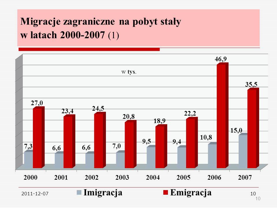 2011-12-0710 Migracje zagraniczne na pobyt stały w latach 2000-2007 (1) 10