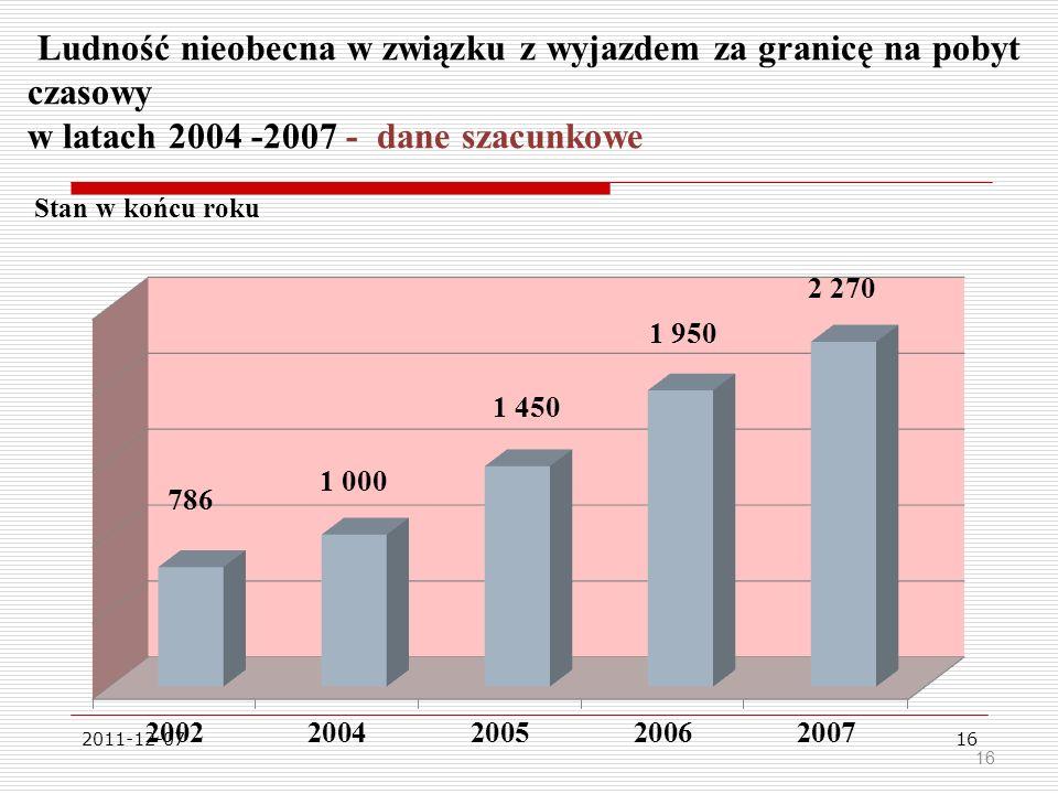 2011-12-0716 Ludność nieobecna w związku z wyjazdem za granicę na pobyt czasowy w latach 2004 -2007 - dane szacunkowe Stan w końcu roku 16