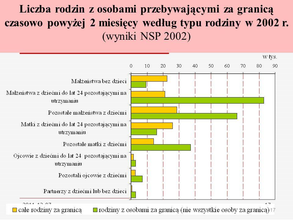 2011-12-0717 Liczba rodzin z osobami przebywającymi za granicą czasowo powyżej 2 miesięcy według typu rodziny w 2002 r.