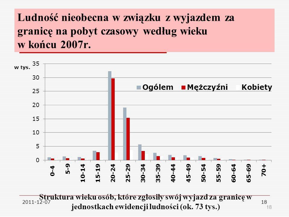 2011-12-0718 Ludność nieobecna w związku z wyjazdem za granicę na pobyt czasowy według wieku w końcu 2007r.