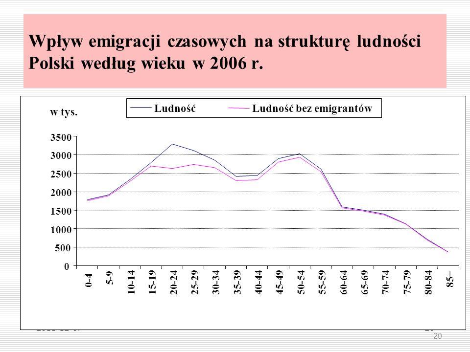2011-12-0720 Wpływ emigracji czasowych na strukturę ludności Polski według wieku w 2006 r. 20