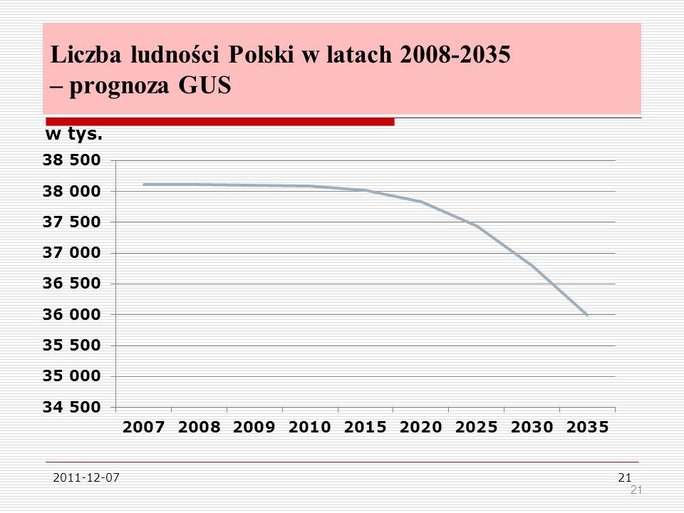2011-12-0721 Liczba ludności Polski w latach 2008-2035 – prognoza GUS 21