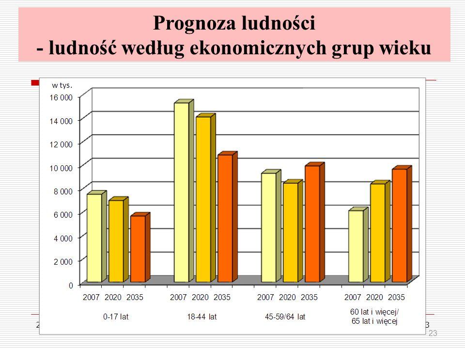 2011-12-0723 Prognoza ludności - ludność według ekonomicznych grup wieku 23