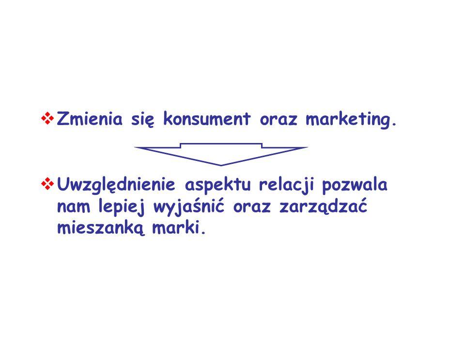 Zmienia się konsument oraz marketing. Uwzględnienie aspektu relacji pozwala nam lepiej wyjaśnić oraz zarządzać mieszanką marki.