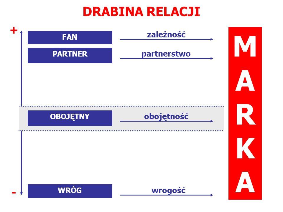 DRABINA RELACJI FAN PARTNER OBOJĘTNY MARKAMARKA WRÓG obojętność zależność partnerstwo wrogość + -