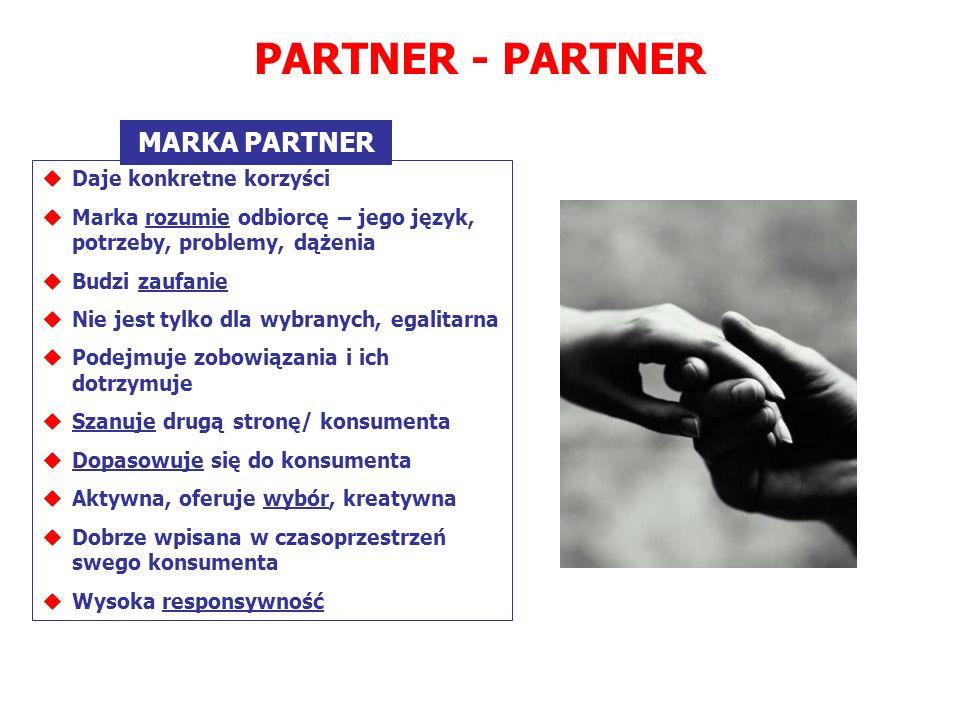 PARTNER - PARTNER MARKA PARTNER Daje konkretne korzyści Marka rozumie odbiorcę – jego język, potrzeby, problemy, dążenia Budzi zaufanie Nie jest tylko