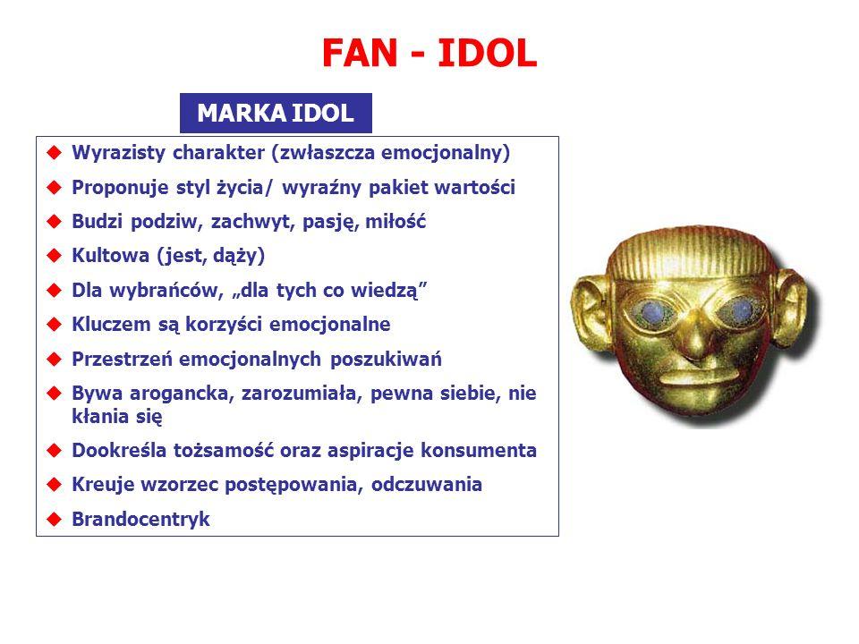 FAN - IDOL MARKA IDOL Wyrazisty charakter (zwłaszcza emocjonalny) Proponuje styl życia/ wyraźny pakiet wartości Budzi podziw, zachwyt, pasję, miłość K