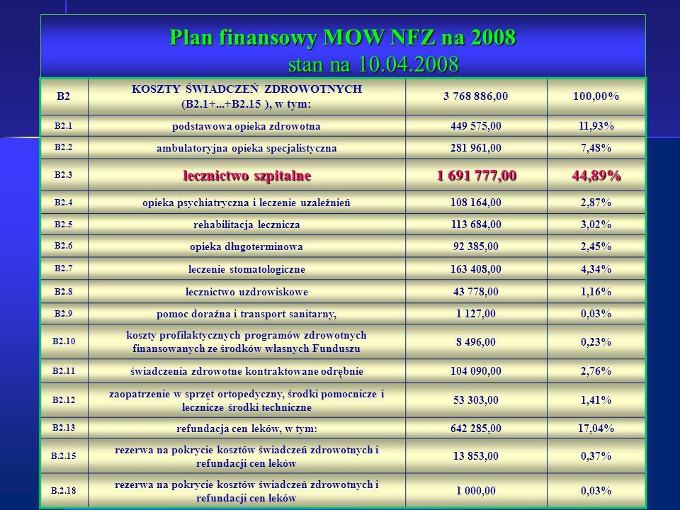 Plan finansowy MOW NFZ na 2008 stan na 10.04.2008 B2 KOSZTY ŚWIADCZEŃ ZDROWOTNYCH (B2.1+...+B2.15 ), w tym: 3 768 886,00100,00% B2.1 podstawowa opieka