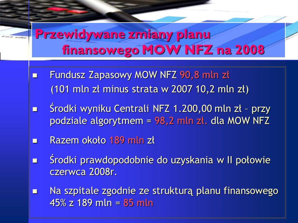 Przewidywane zmiany planu finansowego MOW NFZ na 2008 Fundusz Zapasowy MOW NFZ 90,8 mln zł Fundusz Zapasowy MOW NFZ 90,8 mln zł (101 mln zł minus stra