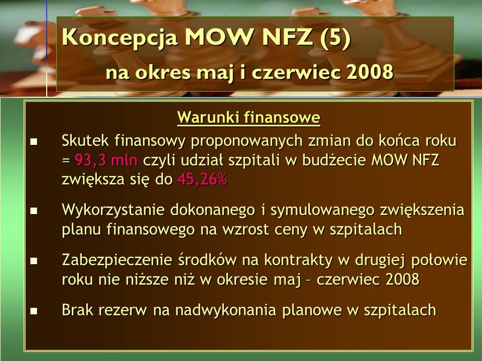 Warunki finansowe Skutek finansowy proponowanych zmian do końca roku = 93,3 mln czyli udział szpitali w budżecie MOW NFZ zwiększa się do 45,26% Skutek
