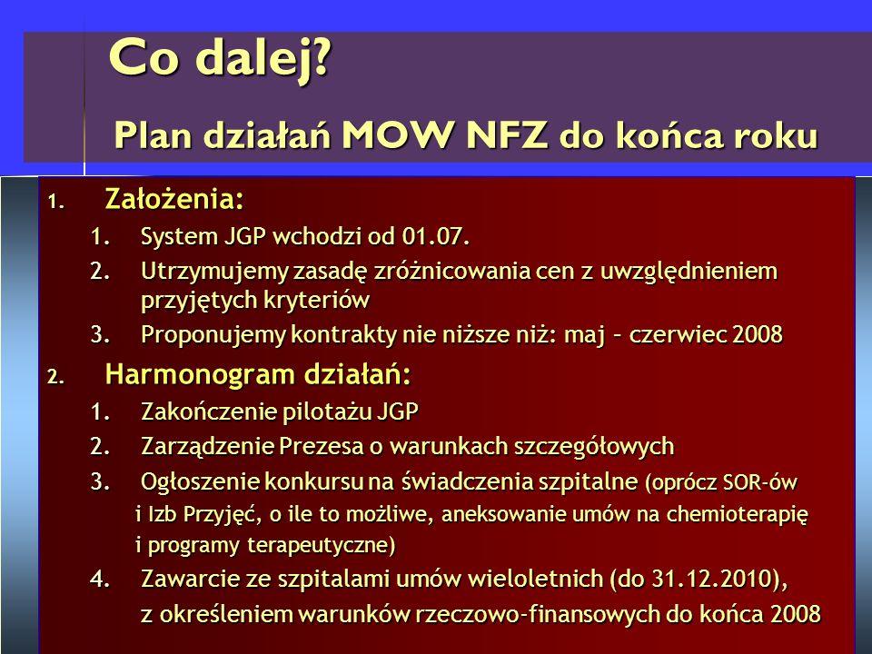 Co dalej? Plan działań MOW NFZ do końca roku Co dalej? Plan działań MOW NFZ do końca roku 1. Założenia: 1.System JGP wchodzi od 01.07. 2.Utrzymujemy z