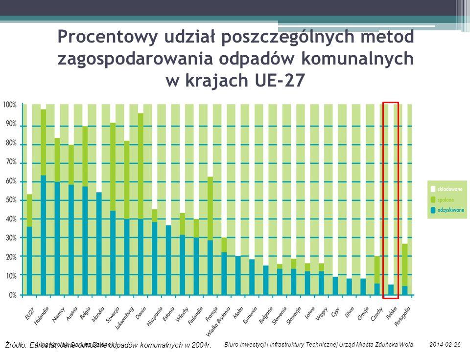 2014-02-26Alina Kubiak, Dariusz Dzionek Biuro Inwestycji i Infrastruktury Technicznej Urząd Miasta Zduńska Wola Procentowy udział poszczególnych metod zagospodarowania odpadów komunalnych w krajach UE-27 Źródło: Eurostat, dane odnośnie odpadów komunalnych w 2004r.