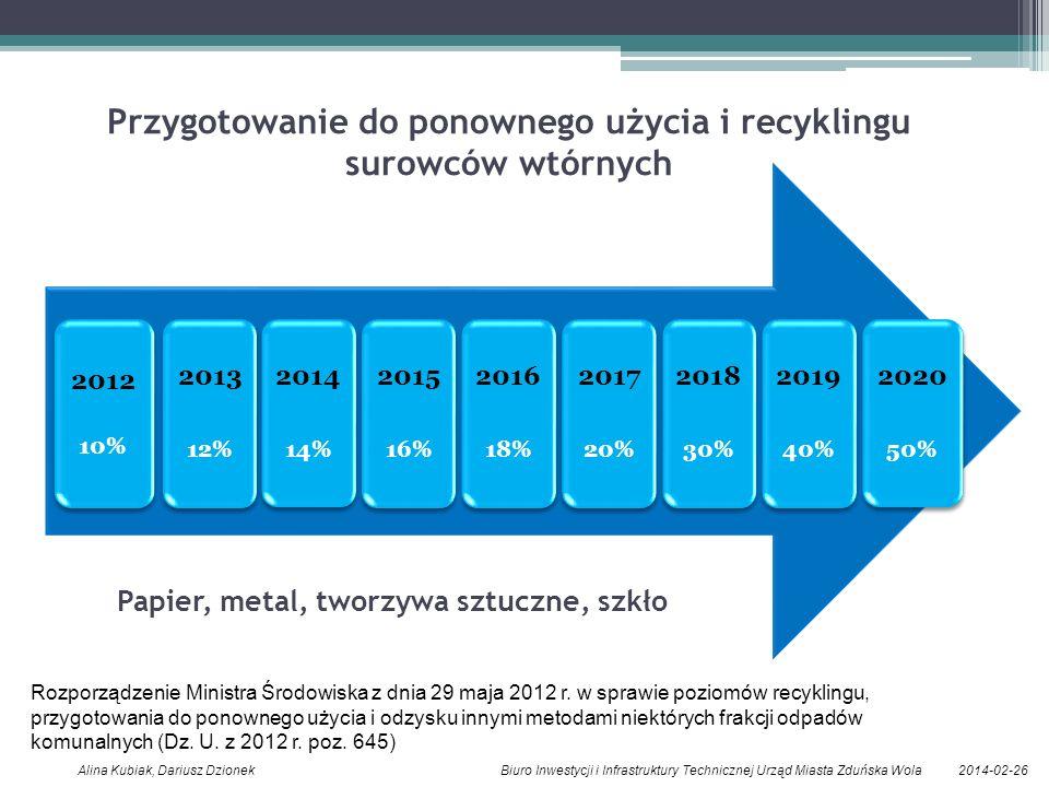 2014-02-26Alina Kubiak, Dariusz Dzionek Biuro Inwestycji i Infrastruktury Technicznej Urząd Miasta Zduńska Wola 2012 10% 2013 12% 2014 14% 2015 16% 2016 18% 2017 20% 2018 30% 2019 40% 2020 50% Przygotowanie do ponownego użycia i recyklingu surowców wtórnych Papier, metal, tworzywa sztuczne, szkło Rozporządzenie Ministra Środowiska z dnia 29 maja 2012 r.