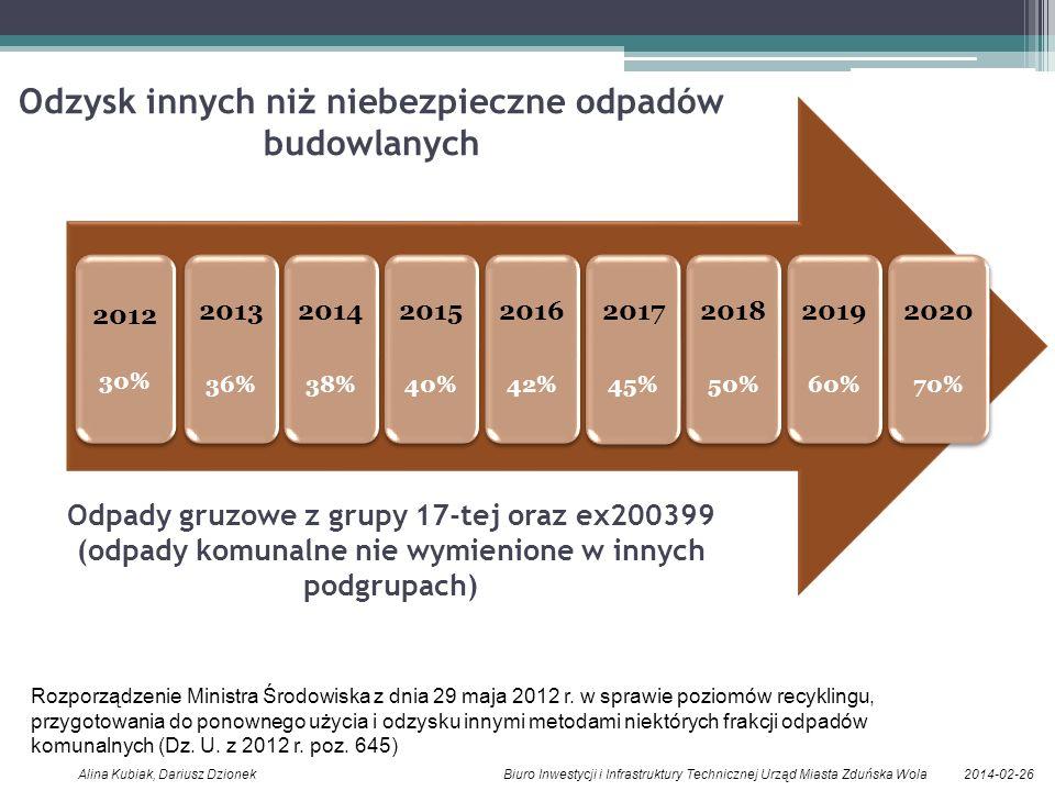 2014-02-26Alina Kubiak, Dariusz Dzionek Biuro Inwestycji i Infrastruktury Technicznej Urząd Miasta Zduńska Wola 2012 30% 2013 36% 2014 38% 2015 40% 20