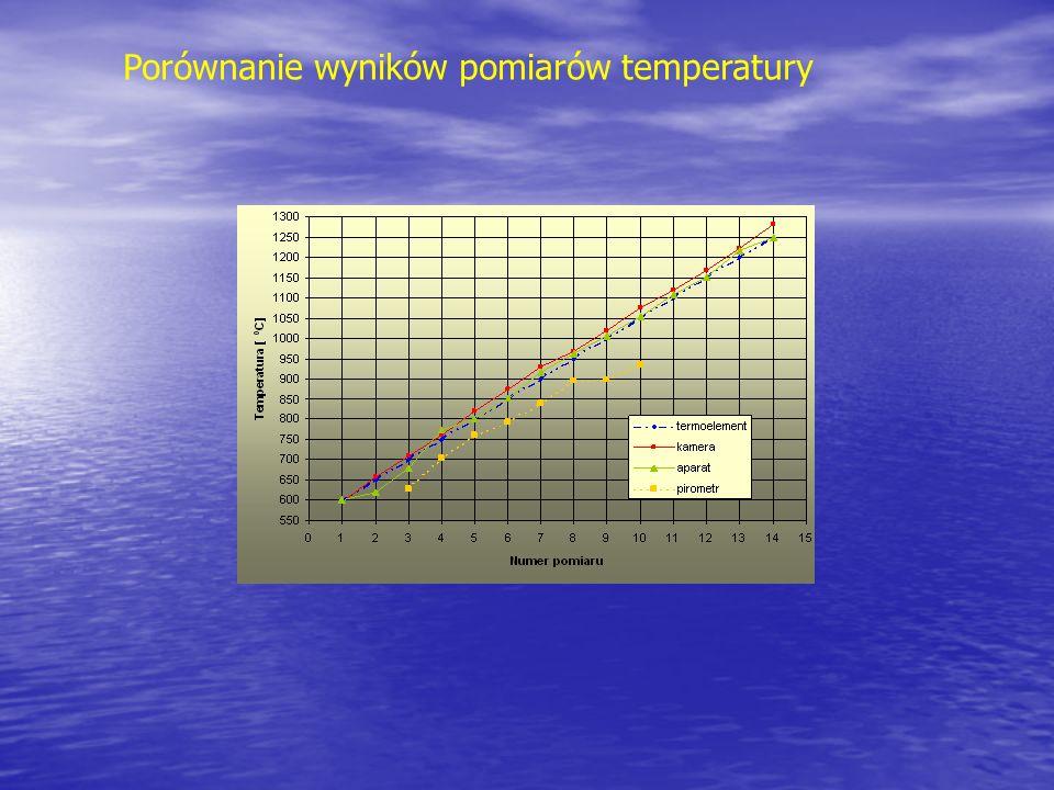 Porównanie wyników pomiarów temperatury