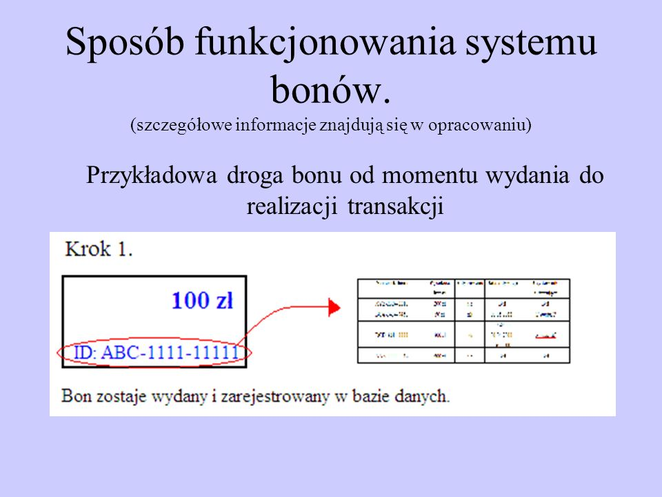 Sposób funkcjonowania systemu bonów.