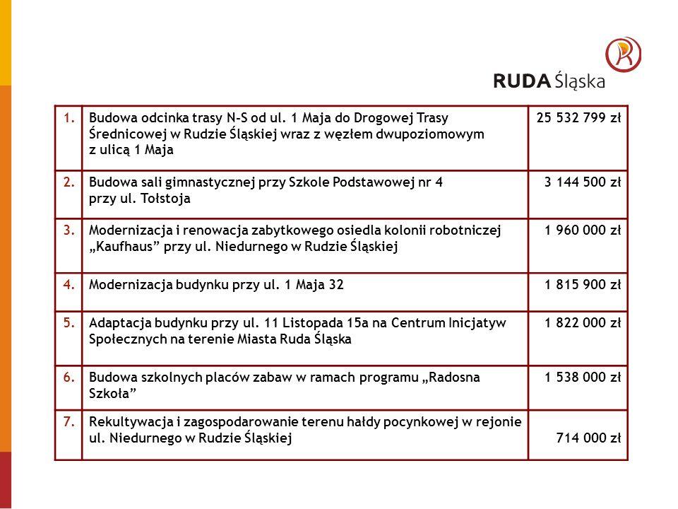 1.Budowa odcinka trasy N-S od ul.