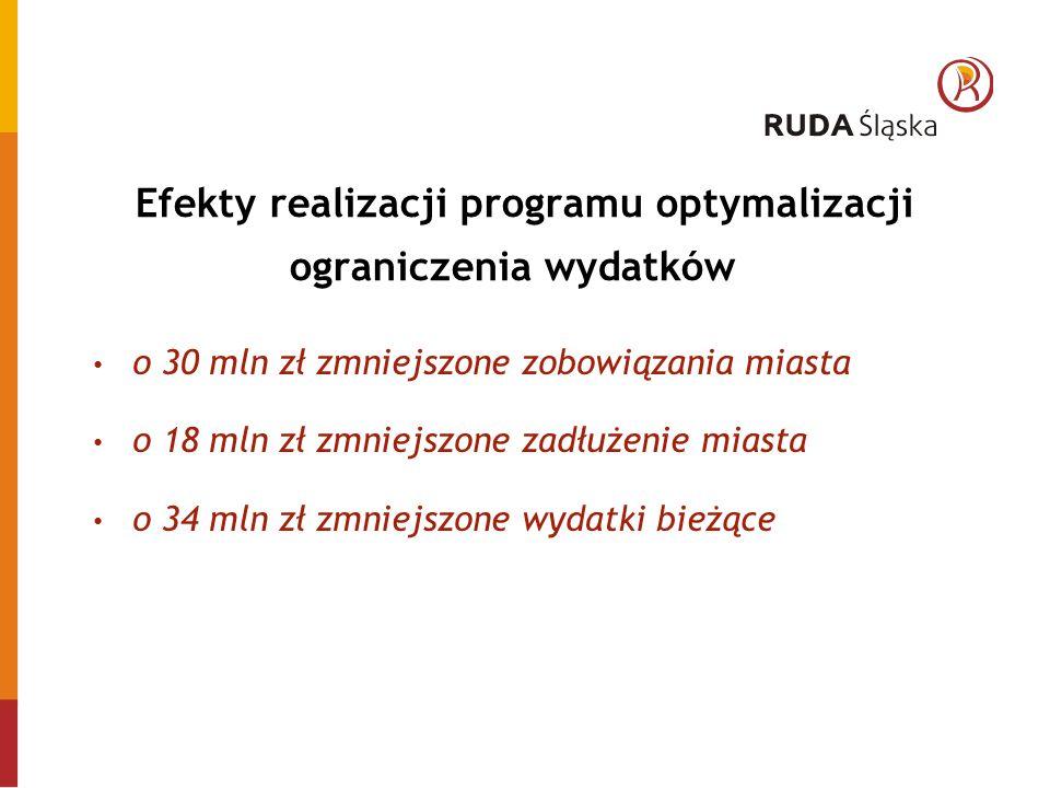 Efekty realizacji programu optymalizacji ograniczenia wydatków o 30 mln zł zmniejszone zobowiązania miasta o 18 mln zł zmniejszone zadłużenie miasta o 34 mln zł zmniejszone wydatki bieżące