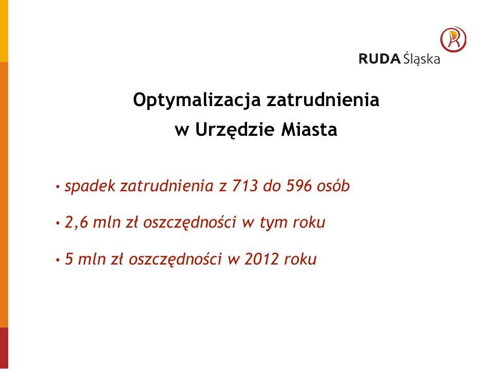 Optymalizacja zatrudnienia w Urzędzie Miasta spadek zatrudnienia z 713 do 596 osób 2,6 mln zł oszczędności w tym roku 5 mln zł oszczędności w 2012 roku