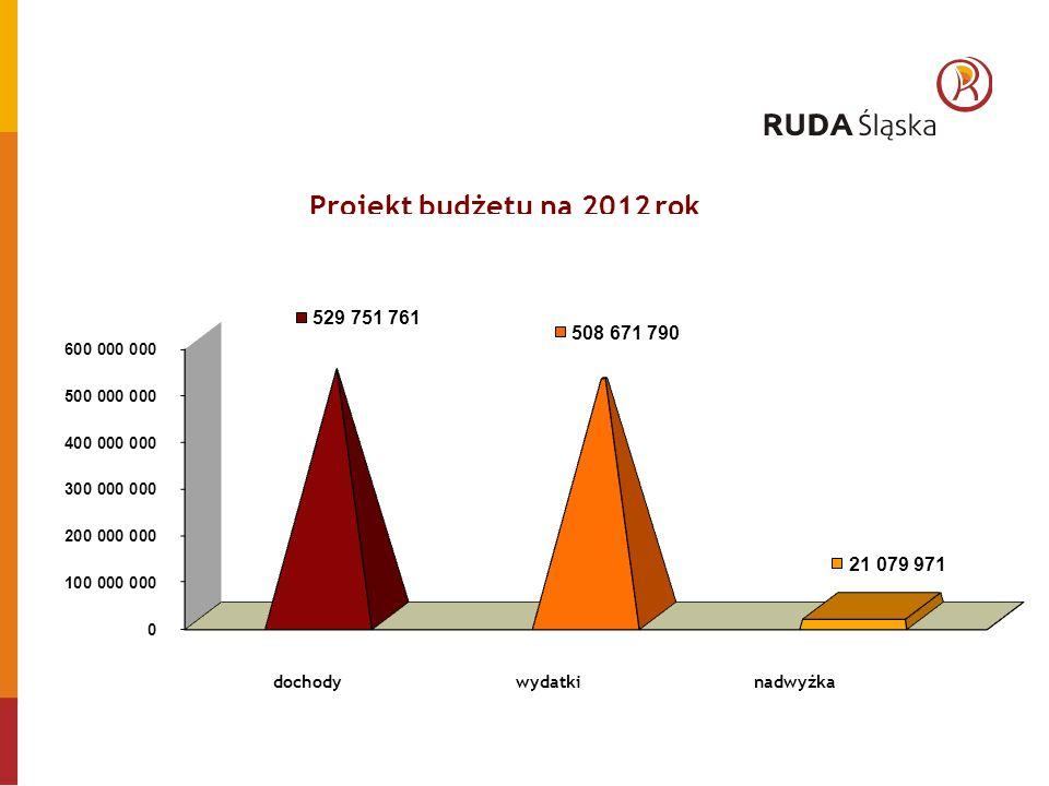 Projekt budżetu na 2012 rok