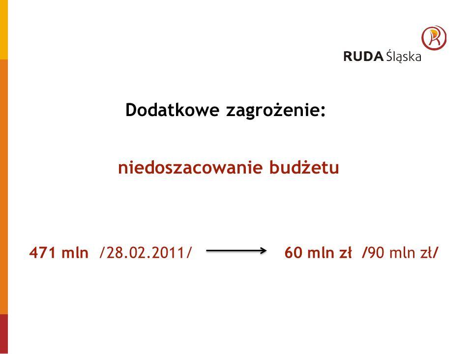 Dodatkowe zagrożenie: niedoszacowanie budżetu 471 mln /28.02.2011/ 60 mln zł /90 mln zł/