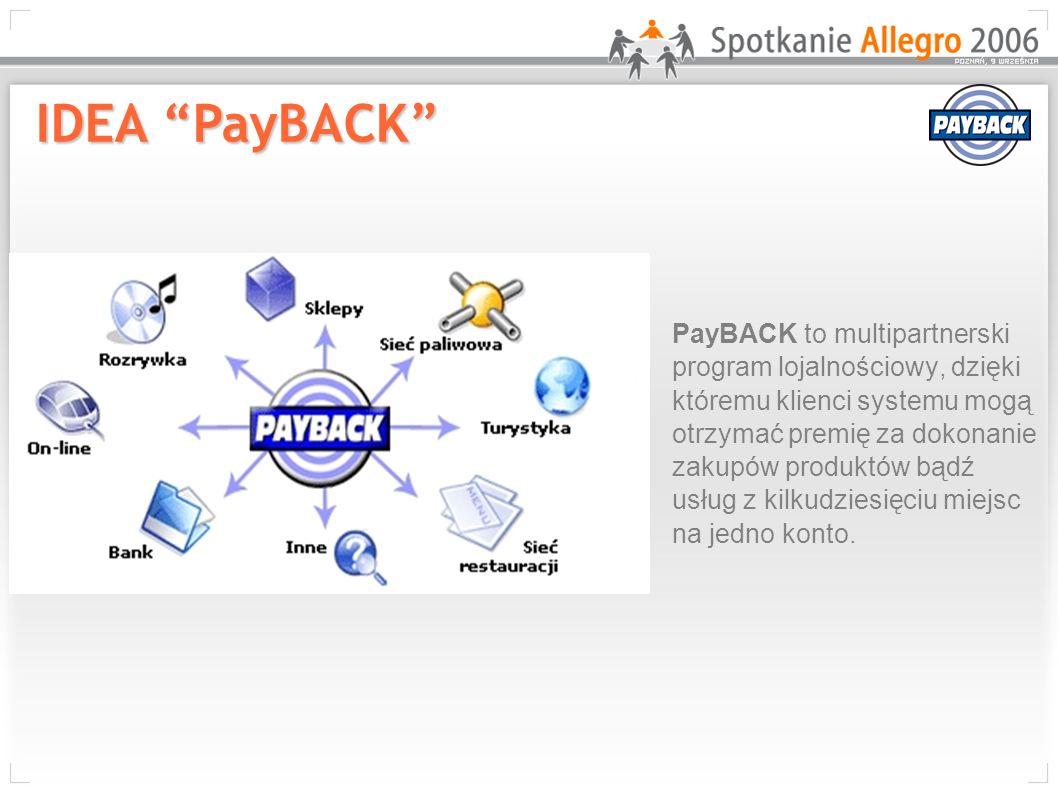 IDEA PayBACK PayBACK to multipartnerski program lojalnościowy, dzięki któremu klienci systemu mogą otrzymać premię za dokonanie zakupów produktów bądź